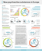 thumbnail for Poster: new psychoactive substances in Europe