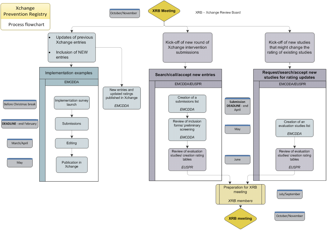 This is a flowchart showing the Xchange registry process
