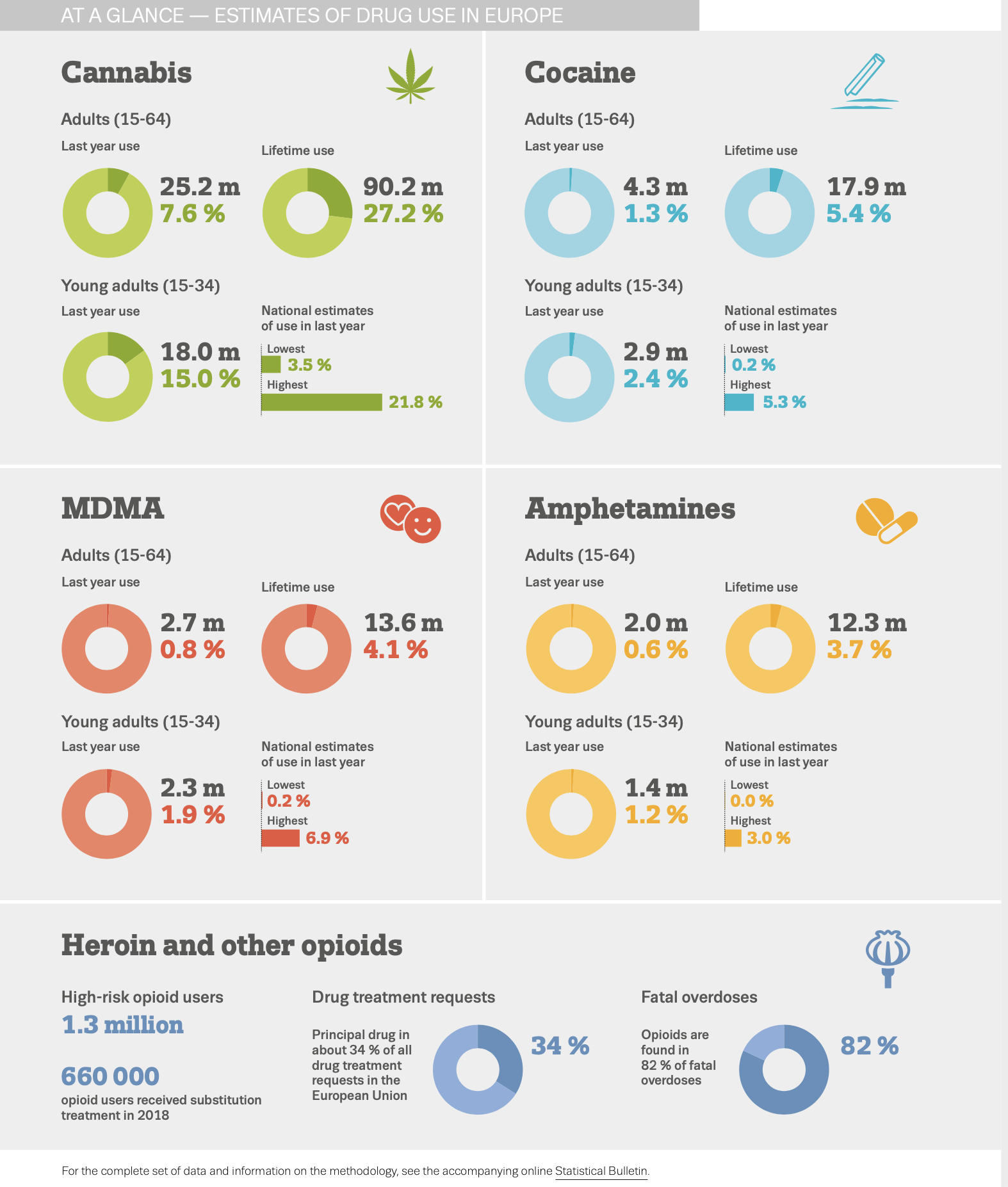 Infographic showing estimates of drug use at a glance