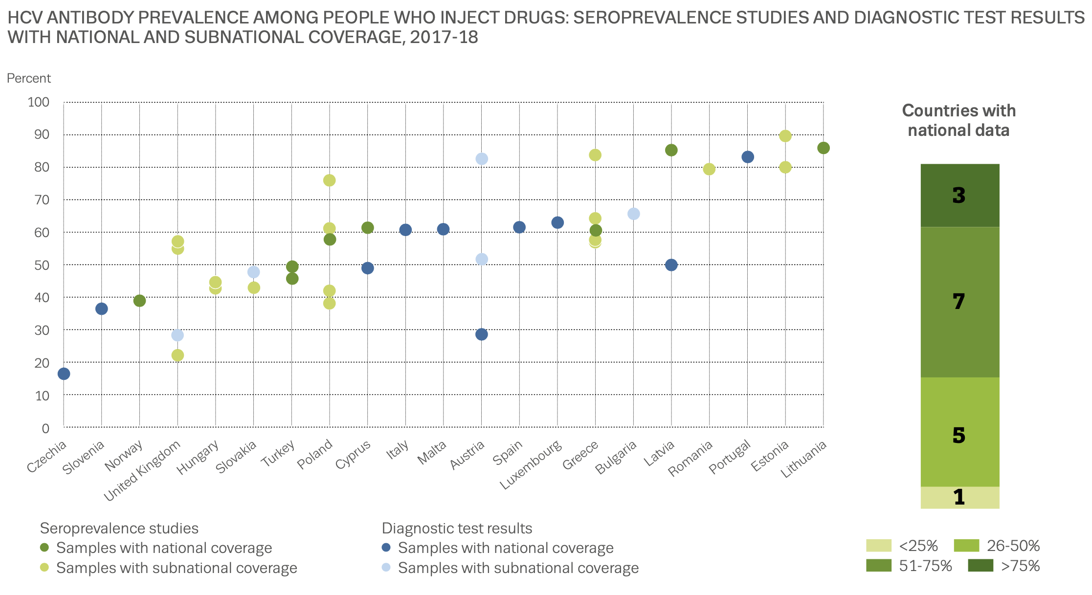 graph showing incidence of HCV seroprevalence among injecting drug users in Europe