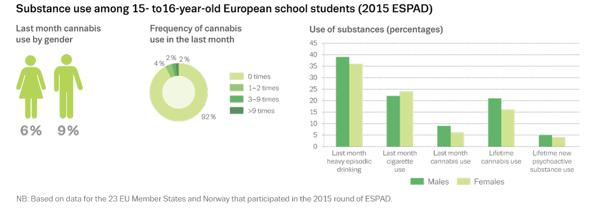 Chart showing substance use among 15- to 16-year-old European school students (2015 ESPAD)