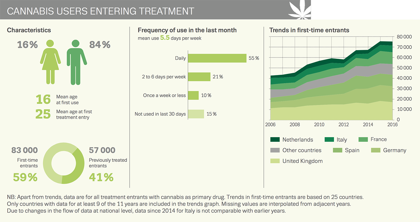Chart showing cannabis users entering treatment