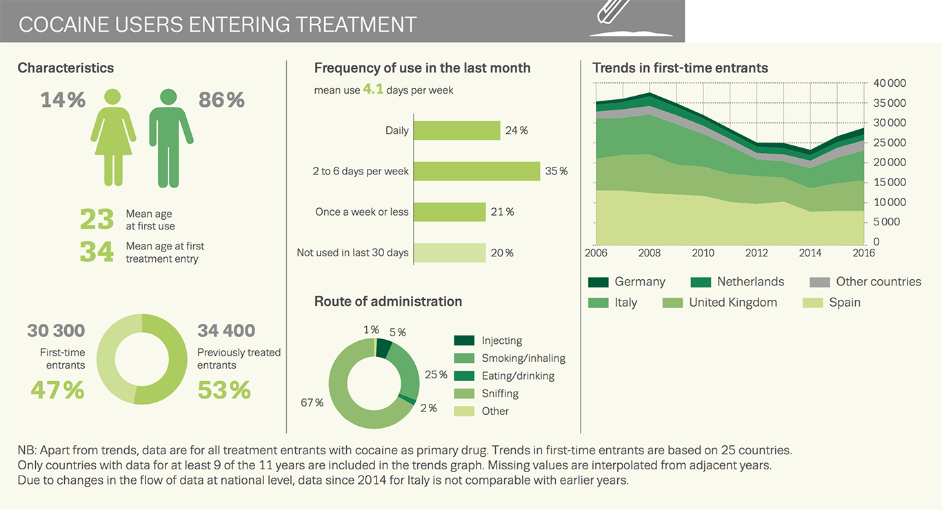 Chart showing cocaine users entering treatment