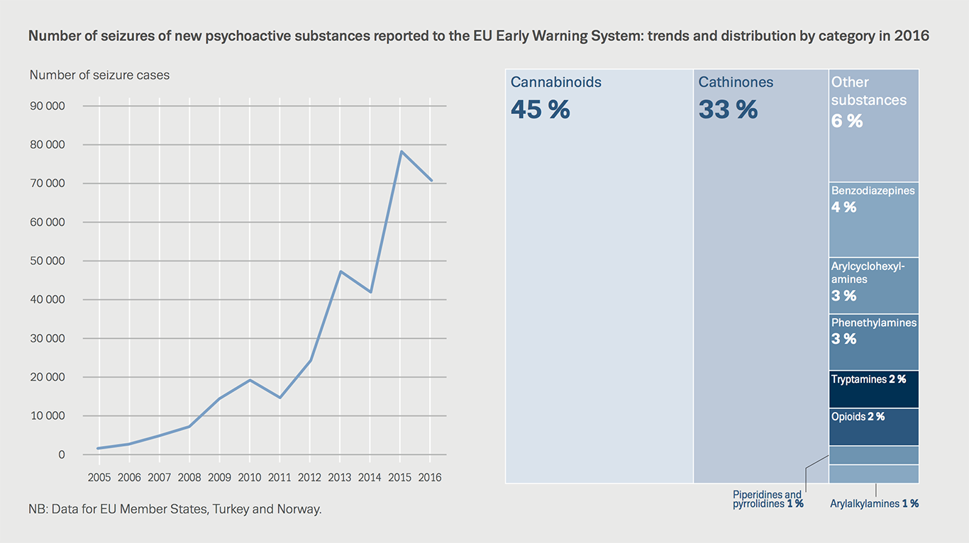 Chart showing number of seizures of new psychoactive substances reported to the EU Early Warning System: trends and distribution by category in 2016