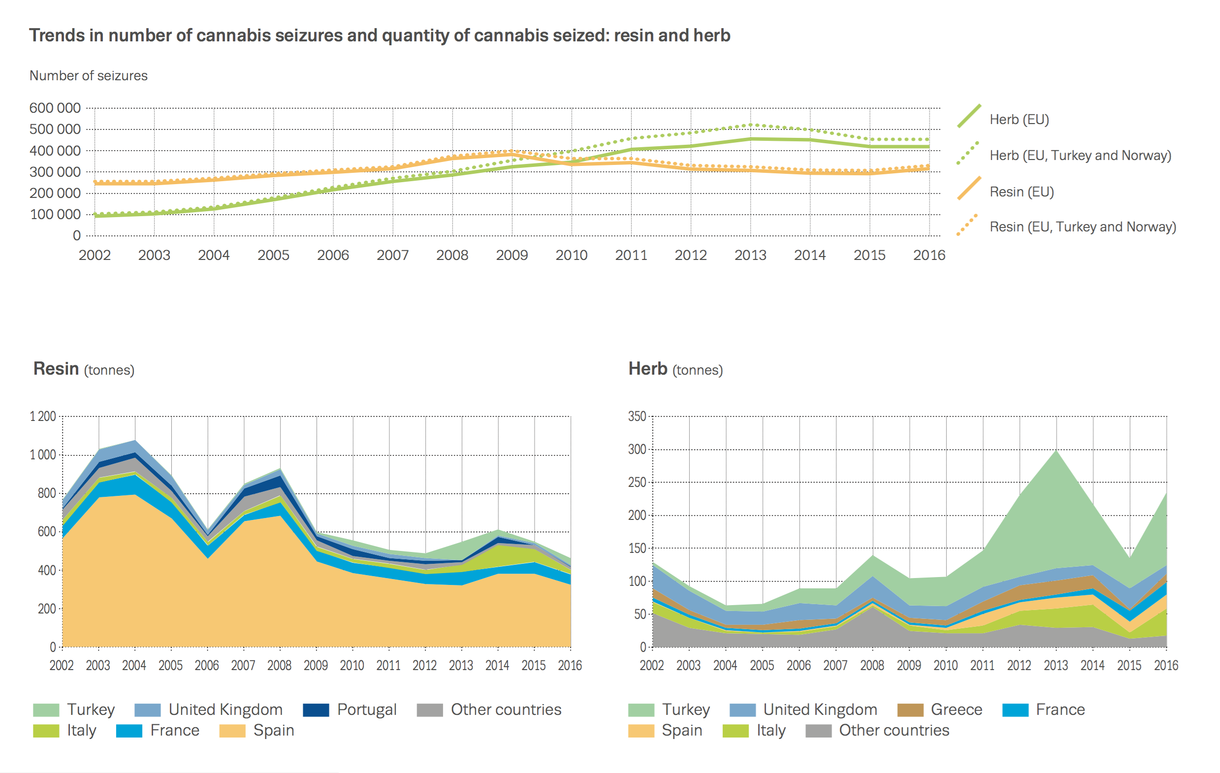 Chart showing trends in number of cannabis seizures and quantity of cannabis seized: resin and herb