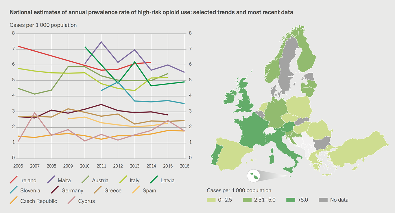 Chart showing national estimates of annual prevalence rate of high-risk opioid use: selected trends and most recent data