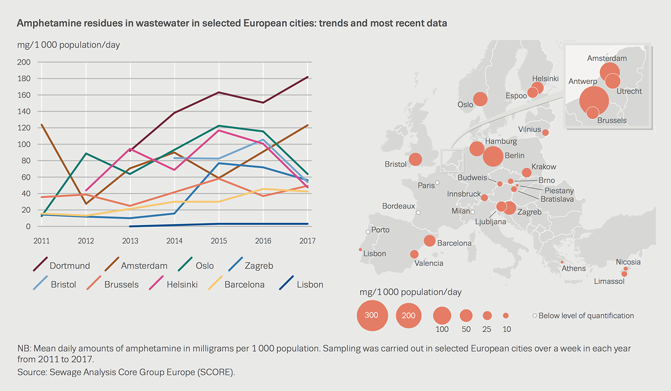 Chart showing amphetamine residues in wastewater in selected European cities: trends and most recent data