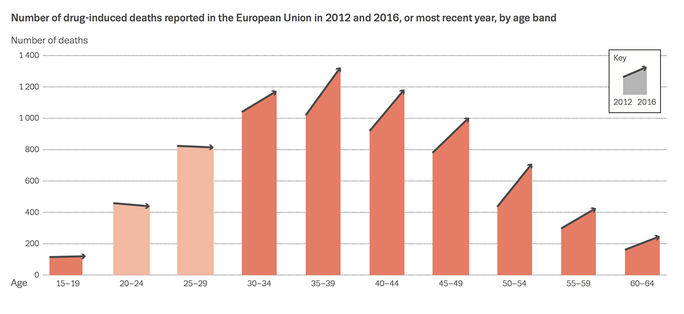 Chart showing number of drug-induced deaths reported in the European Union in 2012 and 2016, or most recent year, by age band