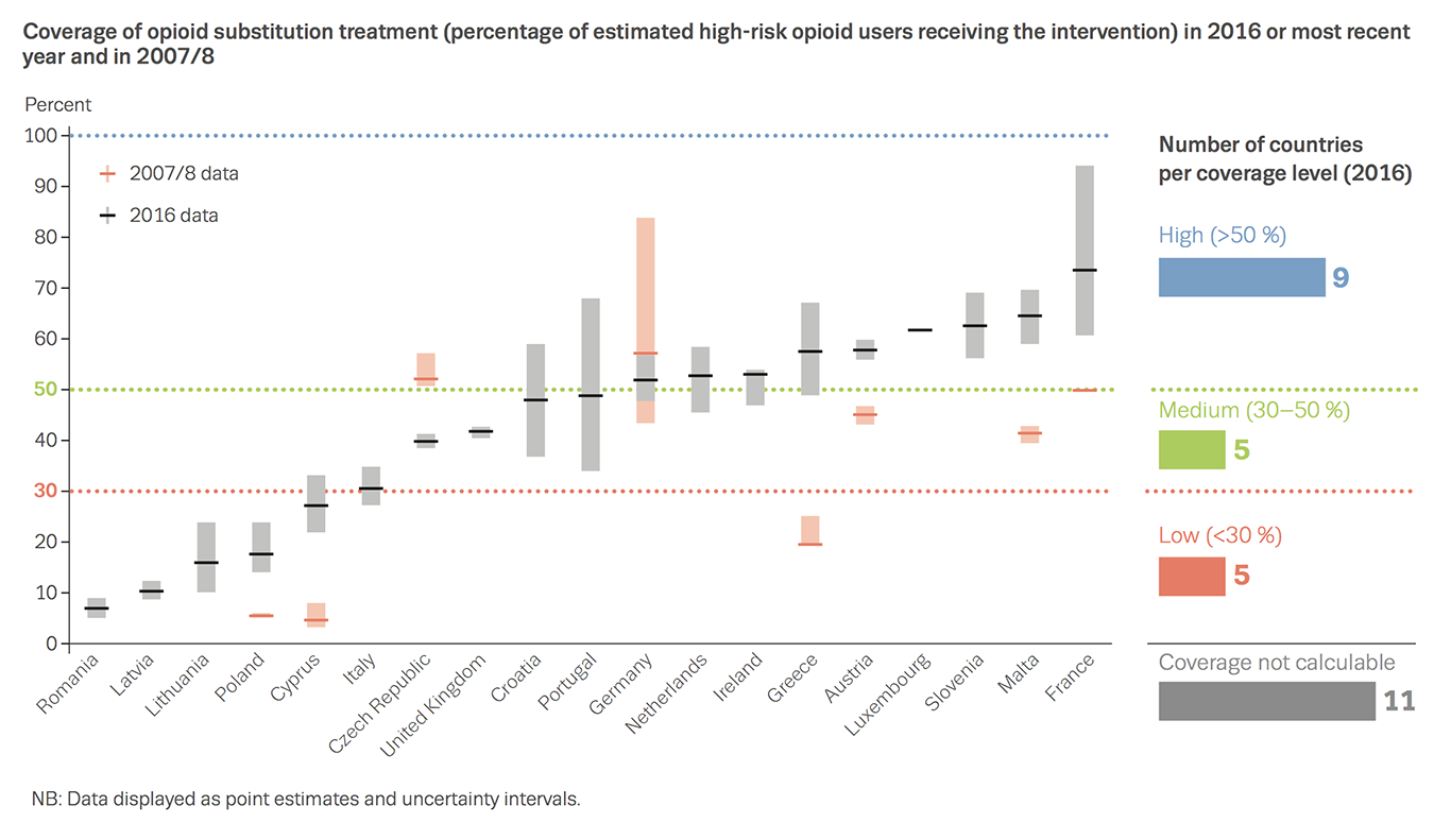 Chart showing coverage of opioid substitution treatment (percentage of estimated high-risk opioid users receiving the intervention) in 2016 or most recent year and in 2007/8