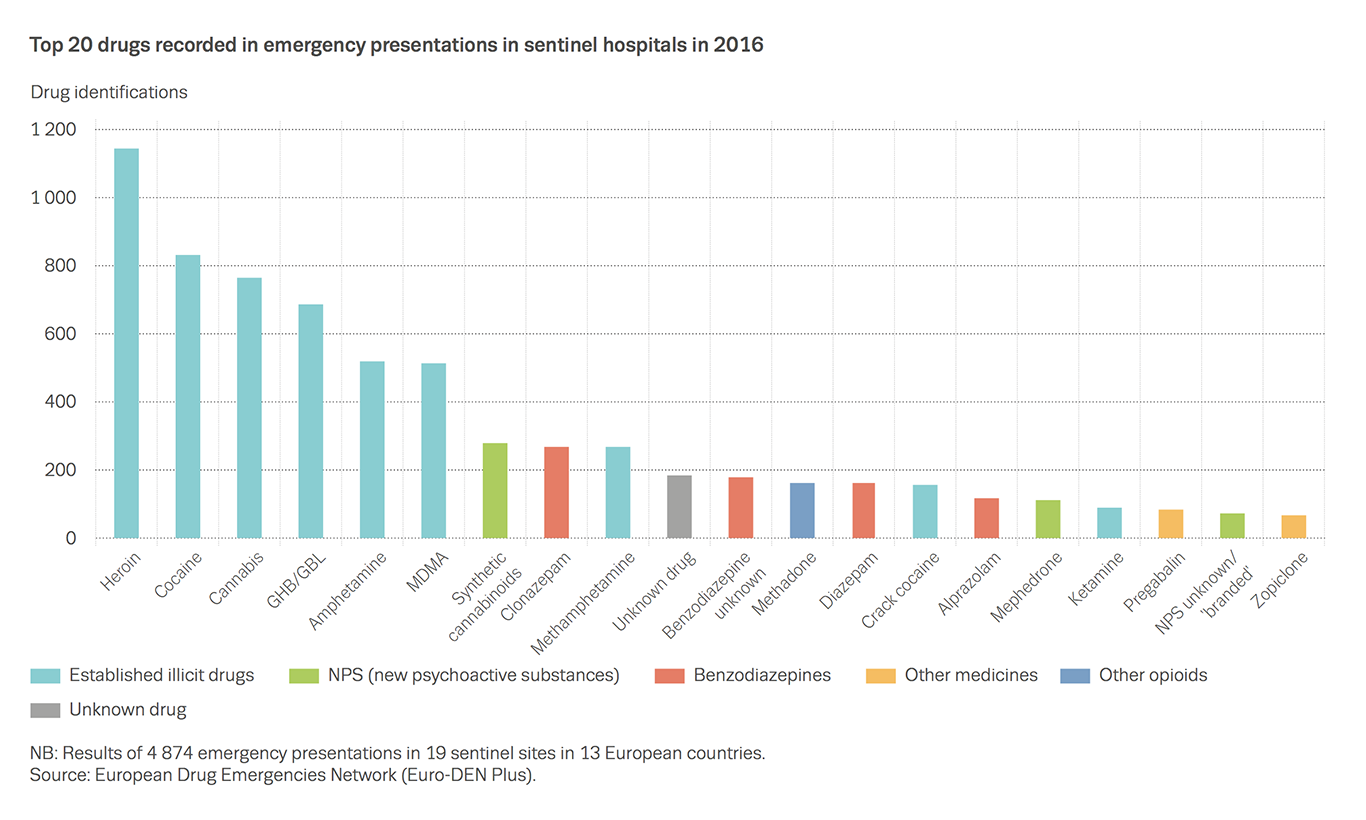 Chart showing top 20 drugs recorded in emergency presentations in sentinel hospitals in 2016