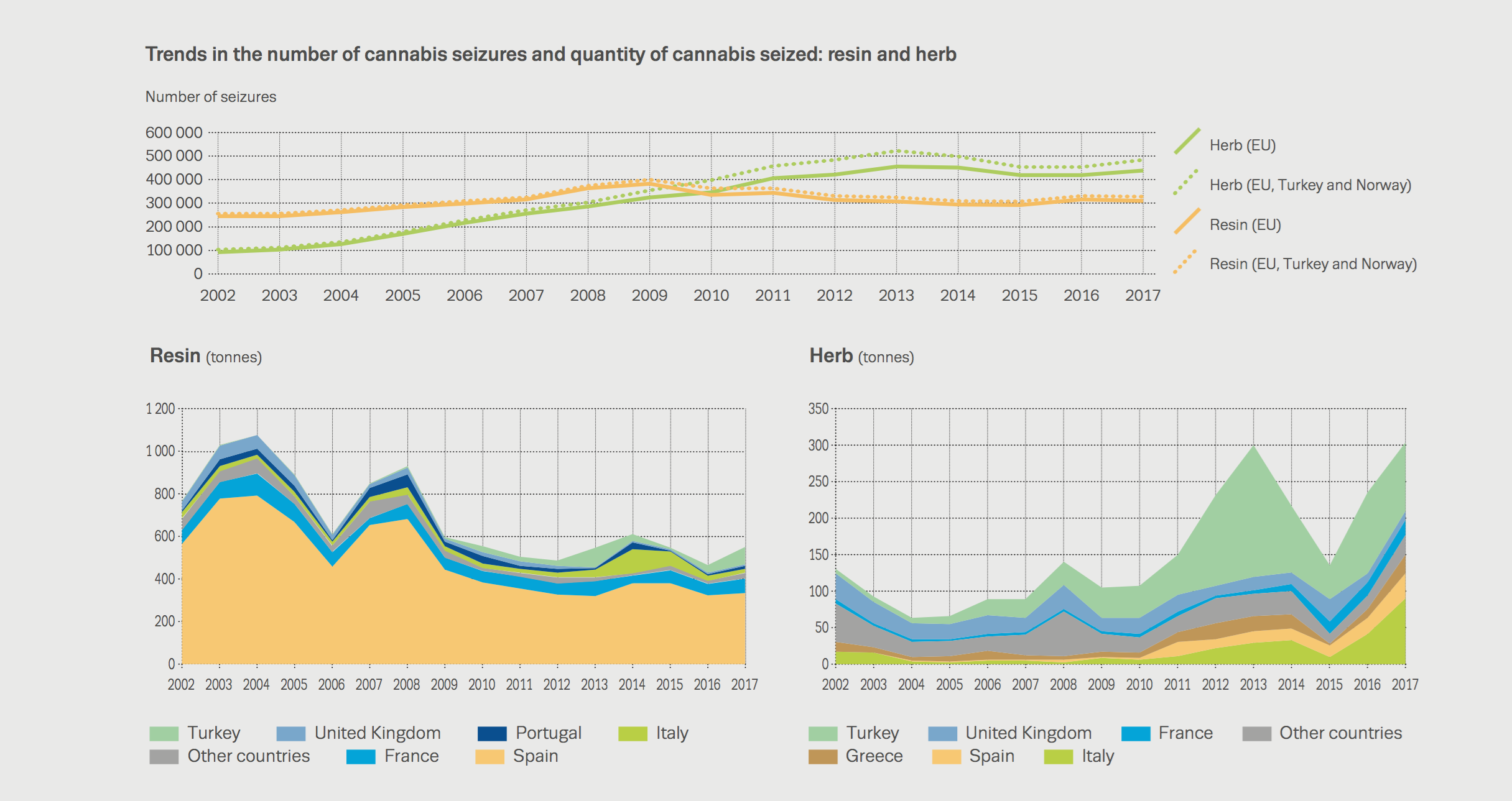 trends in the number of cannabis seizures