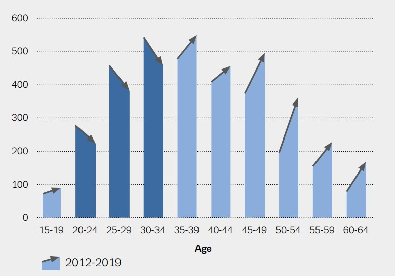 graphic drug induced deaths by age band