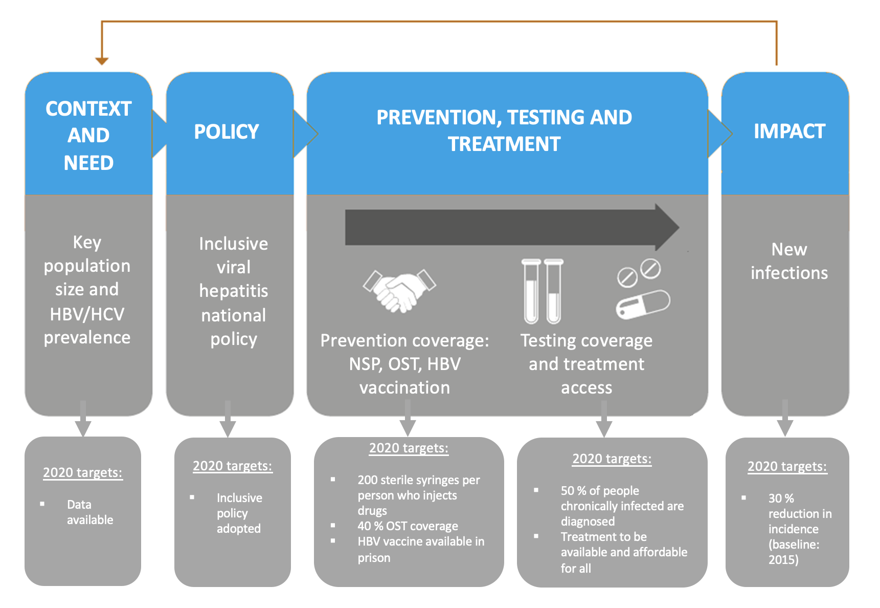 HCV elimination iniatiative for people who inject drugs. Main building blocks:1.ninformation on the situation. 2. Is there an inclusive policy? 3. Prevention including vaccination. 4. Testing and treatment. 5. What is the impact?