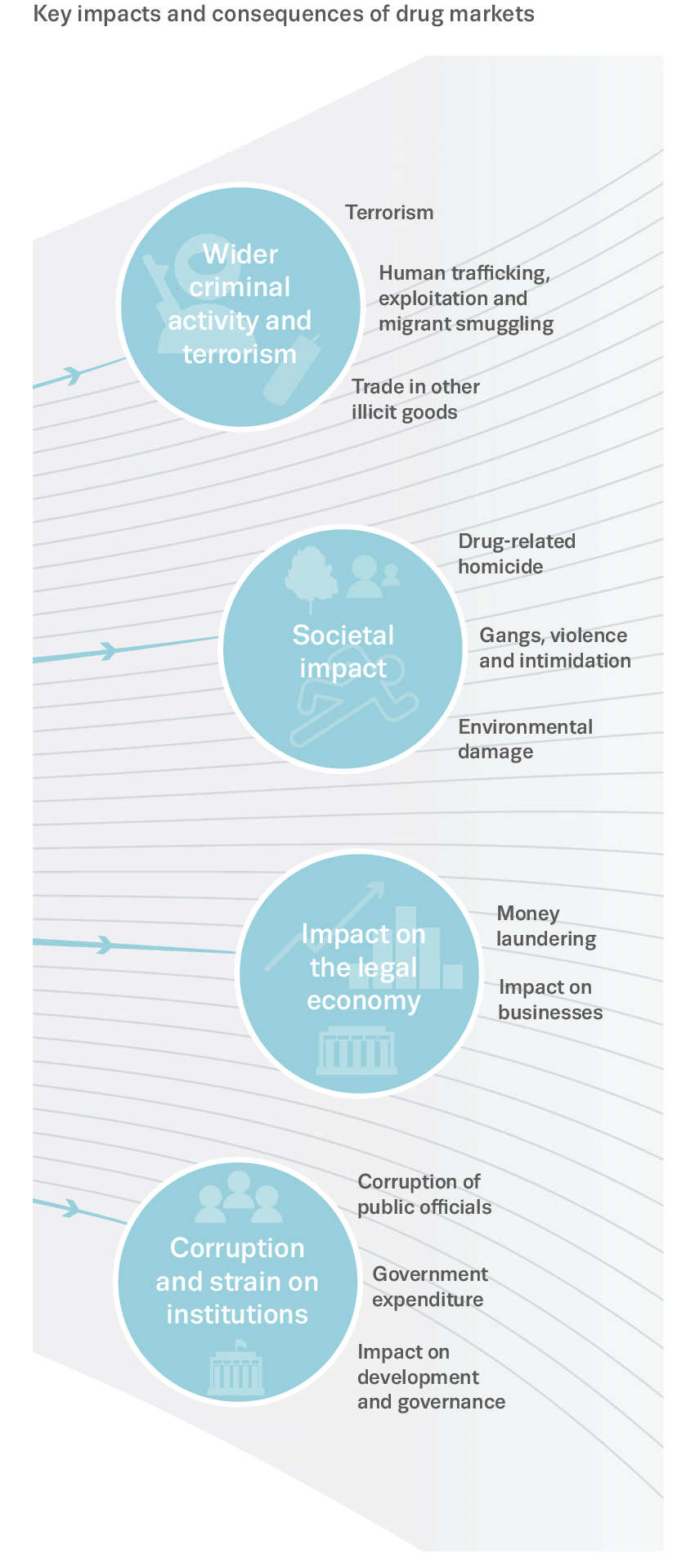 Conceptual graphic showing key impacts and consequences of drug markets