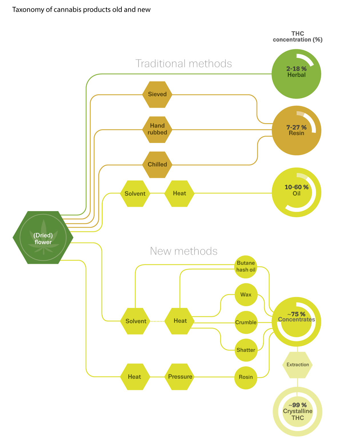 graphic showing different types of cannabis products and their THC concentration levels