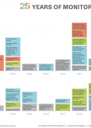 Screenshot of poster showing key events in the area of International cooperation  from the EMCDDA's first 25 years (1995-2020)