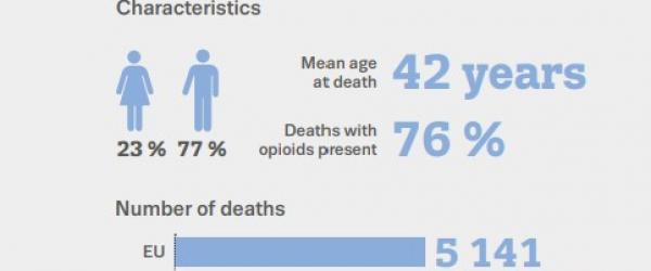 infographic drug induced deaths available at edr2021