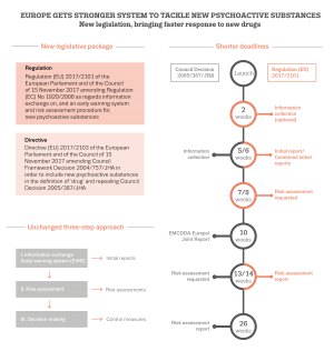 Overview of EU early warning system (EWS) regulation