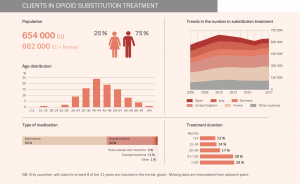 clients in opioid substitution treatment