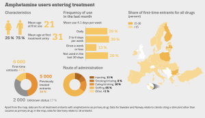 Infographic giving an overview of characteristics of amphetamine users entering treatment in EU in 2019. 75% are male. They use on average 4 times a week. Most users sniff and the highest number of users are located in countrries in Eastern Europe.