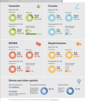 Graphic shows a series of pie charts for cannabis, cocaine, MDMA and amphetamines, showing drug prevalance rates in the EU. Cannabis is the most used drug with 7.7% of adults having used it in the last year. Last year use for cocaine is 1.2%, MDMA is 0.9%