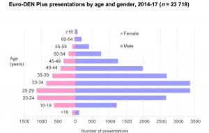 graphic euroden plus presentation by age and gender