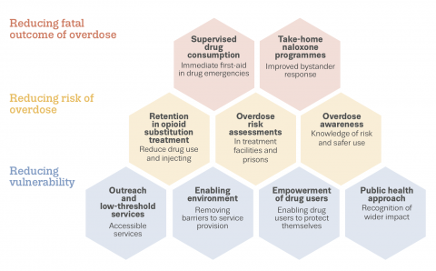 Interventions to reduce opioid-related deaths