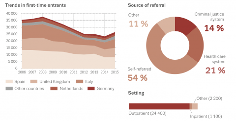 Cocaine users entering treatment in Europe: trends over time and source of referral in 2015
