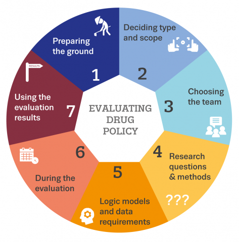 Graphic shows the seven steps of drug policy evaluation, in a circle: 1. Preparing the ground; 2. Deciding type and scope; 3. Choosing the team; 4. Research questions and methods; 5. Logic models and data requirements; 6. During; 7. Using the results