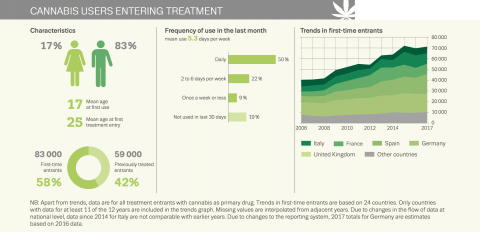 cannabis users entering treatment