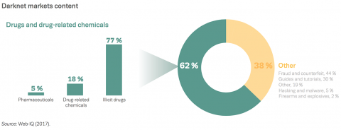 Chart showing darknet markets content: drugs and drug-related chemicals