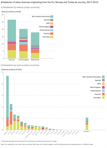 Chart showing breakdown of sales revenues originating from the EU, Norway and Turkey by country, 2011-2015