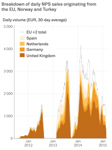 Chart showing breakdown of daily NPS sales originating from the EU, Norway and Turkey