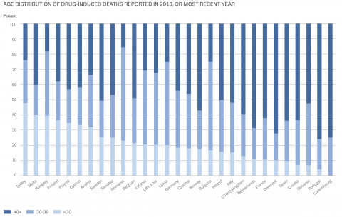 stacked column chart showing age distribution of drug-related deaths in the EU in 2018