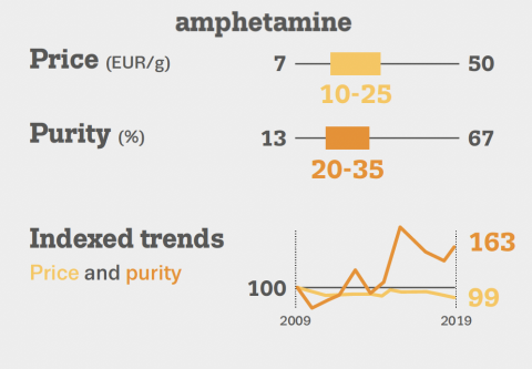 Graphics shows price and purity in the EU for amphetamine in 2019. Average price is betwen 10 and 25 Euro per gram. Purity is between 20 to 35 %, Since 2009, prices are stable but purity has increased over 60%,