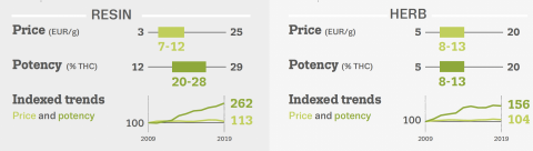 Infographic shows price and purity for cannabis resin and herbal in EU. Price for resin is on average between 7 and 12 euros and for herbal betwen 8 and 13. Resin is about twice as potent. Price is fairly stable since 2009 but potency has increased a lot.