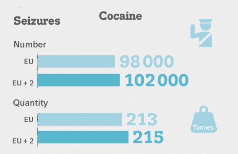 Graphic showing number and quantity of seizures of cocaine in the EU in 2021. Approximately 100000 seizures in number and a little over 200 tonnes in weight.