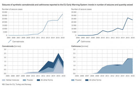 Chart showing Seizures of synthetic cannabinoids and cathinones reported to the EU Early Warning System: trends in number of seizures and quantity seized