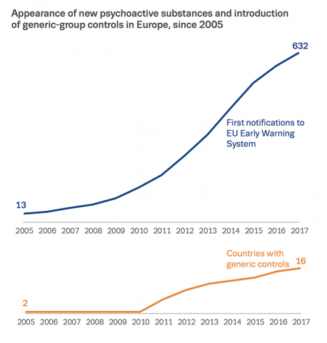 Chart showing appearance of new psychoactive substances and introduction of generic-group controls in Europe, since 2005