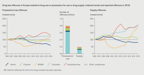Chart showing drug law offences in Europe related to drug use or possession for use or drug supply: indexed trends and reported offences in 2016