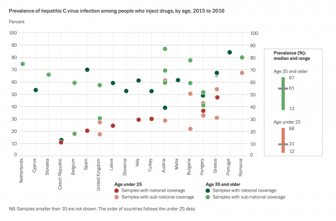 Chart showing prevalence of hepatitis C virus infection among people who inject drugs, by age, 2015 to 2016