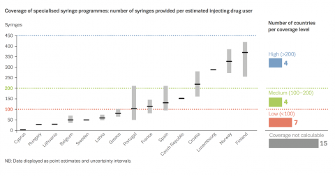 Chart showing coverage of specialised syringe programmes: number of syringes provided per estimated injecting drug user