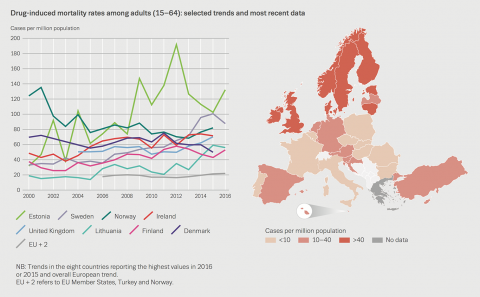 Chart showing drug-induced mortality rates among adults (15–64): selected trends and most recent data