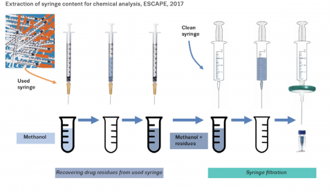 Overview of the steps used to extract and analyse residues in syringes for the 2017 pilot study of the ESCAPE (European Syringe Collection and Analysis Project Enterprise) project.
