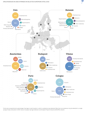 infographic showing residues of different drugs found in syringes from selected European cities, 2019