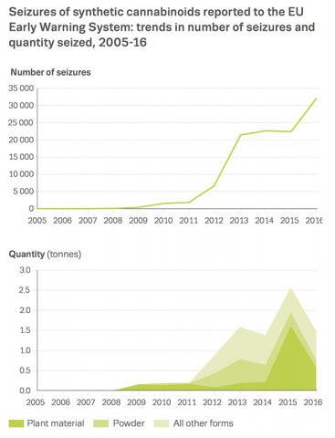 Chart showing seizures of synthetic cannabinoids reported to the EU Early Warning System: trends in number of seizures and quantity seized, 2005-16