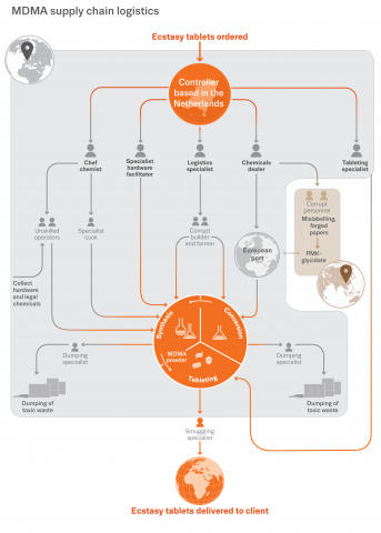 Infographic showing MDMA supply chain logistics