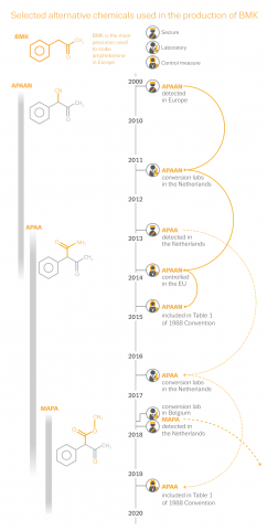 Infographic showing selected alternative chemicals used in the production of BMK