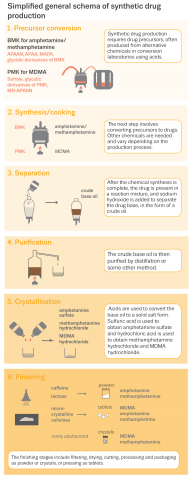 Infographic showing a simplified general schema of synthetic drug production