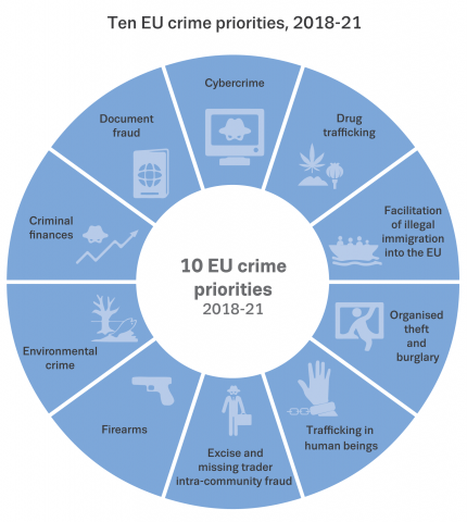 infographic showing ten EU crime priorities, 2018-21